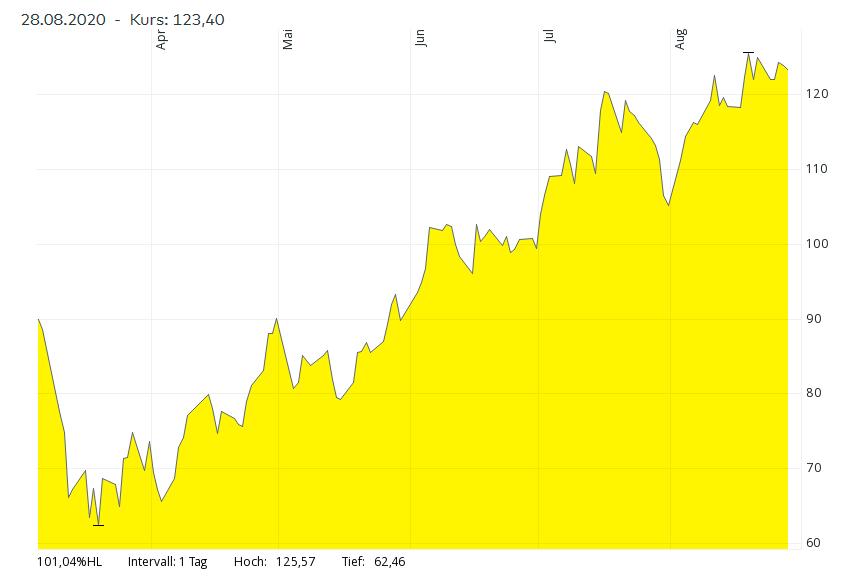 Wasserstoff Index